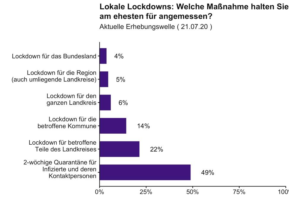 """Eine Übersicht der Studie """"Welche Maßnahmen halten Sie am ehesten für angemessen?"""" von der Uni Erfurt"""