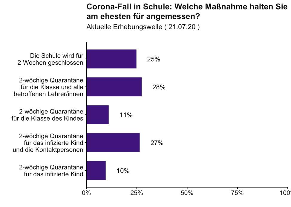 """Grafik über die Studie """"Welche Maßnahmen halten Sie am ehesten für angemessen?"""" von der Uni Erfurt"""